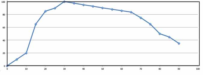Theoretical running ability as a function of age in years
